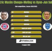 Eric Maxim Choupo-Moting vs Hyun-Jun Suk h2h player stats