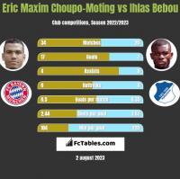 Eric Maxim Choupo-Moting vs Ihlas Bebou h2h player stats