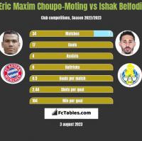 Eric Maxim Choupo-Moting vs Ishak Belfodil h2h player stats