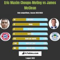 Eric Maxim Choupo-Moting vs James McClean h2h player stats