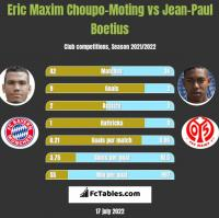 Eric Maxim Choupo-Moting vs Jean-Paul Boetius h2h player stats