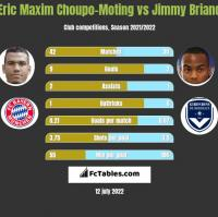 Eric Choupo-Moting vs Jimmy Briand h2h player stats