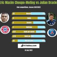 Eric Maxim Choupo-Moting vs Julian Draxler h2h player stats