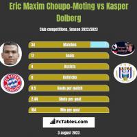 Eric Choupo-Moting vs Kasper Dolberg h2h player stats