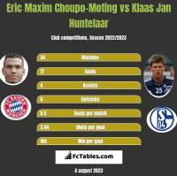 Eric Choupo-Moting vs Klaas Jan Huntelaar h2h player stats