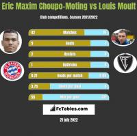 Eric Maxim Choupo-Moting vs Louis Moult h2h player stats