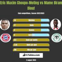 Eric Maxim Choupo-Moting vs Mame Biram Diouf h2h player stats