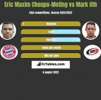 Eric Choupo-Moting vs Mark Uth h2h player stats