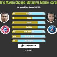 Eric Choupo-Moting vs Mauro Icardi h2h player stats