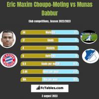 Eric Maxim Choupo-Moting vs Munas Dabbur h2h player stats