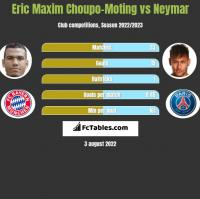 Eric Choupo-Moting vs Neymar h2h player stats