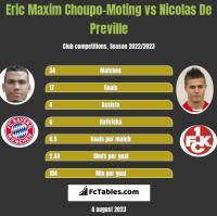 Eric Choupo-Moting vs Nicolas De Preville h2h player stats