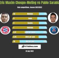 Eric Choupo-Moting vs Pablo Sarabia h2h player stats
