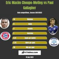Eric Maxim Choupo-Moting vs Paul Gallagher h2h player stats