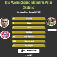 Eric Choupo-Moting vs Petar Skuletić h2h player stats