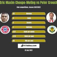 Eric Maxim Choupo-Moting vs Peter Crouch h2h player stats