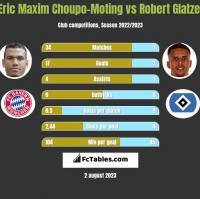 Eric Maxim Choupo-Moting vs Robert Glatzel h2h player stats