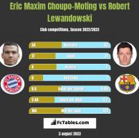 Eric Choupo-Moting vs Robert Lewandowski h2h player stats