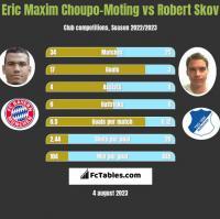 Eric Maxim Choupo-Moting vs Robert Skov h2h player stats