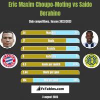 Eric Maxim Choupo-Moting vs Saido Berahino h2h player stats