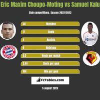 Eric Maxim Choupo-Moting vs Samuel Kalu h2h player stats