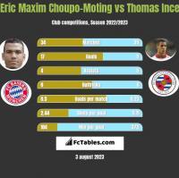 Eric Maxim Choupo-Moting vs Thomas Ince h2h player stats