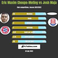 Eric Choupo-Moting vs Josh Maja h2h player stats