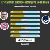 Eric Maxim Choupo-Moting vs Josh Maja h2h player stats