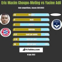 Eric Choupo-Moting vs Yacine Adli h2h player stats