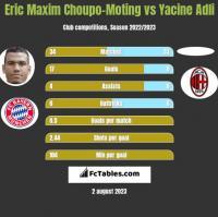 Eric Maxim Choupo-Moting vs Yacine Adli h2h player stats
