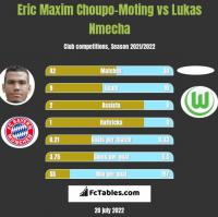 Eric Maxim Choupo-Moting vs Lukas Nmecha h2h player stats