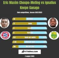 Eric Choupo-Moting vs Ignatius Knepe Ganago h2h player stats
