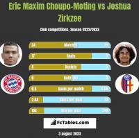 Eric Choupo-Moting vs Joshua Zirkzee h2h player stats
