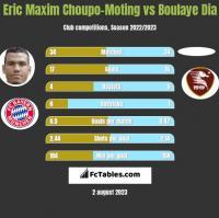 Eric Maxim Choupo-Moting vs Boulaye Dia h2h player stats