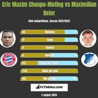 Eric Maxim Choupo-Moting vs Maximilian Beier h2h player stats