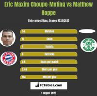 Eric Choupo-Moting vs Matthew Hoppe h2h player stats