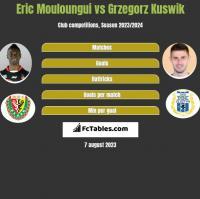 Eric Mouloungui vs Grzegorz Kuświk h2h player stats