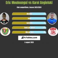 Eric Mouloungui vs Karol Angielski h2h player stats