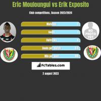 Eric Mouloungui vs Erik Exposito h2h player stats