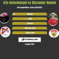 Eric Oelschlaegel vs Alexander Nuebel h2h player stats