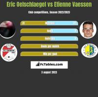 Eric Oelschlaegel vs Etienne Vaessen h2h player stats