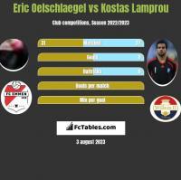 Eric Oelschlaegel vs Kostas Lamprou h2h player stats