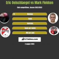 Eric Oelschlaegel vs Mark Flekken h2h player stats
