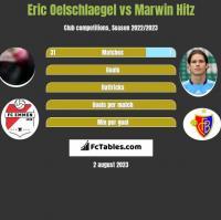 Eric Oelschlaegel vs Marwin Hitz h2h player stats