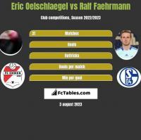 Eric Oelschlaegel vs Ralf Faehrmann h2h player stats
