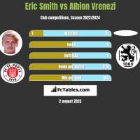 Eric Smith vs Albion Vrenezi h2h player stats