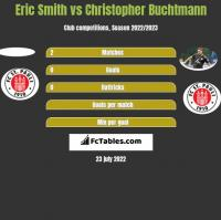 Eric Smith vs Christopher Buchtmann h2h player stats