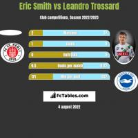 Eric Smith vs Leandro Trossard h2h player stats
