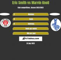 Eric Smith vs Marvin Knoll h2h player stats