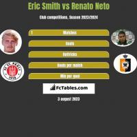 Eric Smith vs Renato Neto h2h player stats